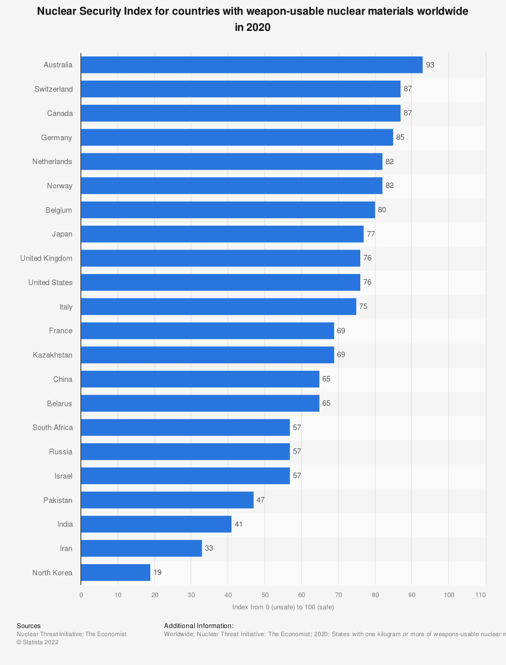 Statistic: Nuclear Security Index for countries with weapon-usable nuclear materials worldwide in 2020 | Statista