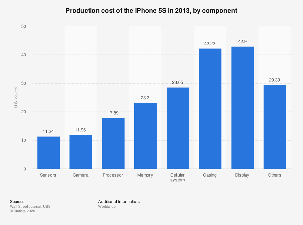 Statistic: Production cost of the iPhone 5S in 2013, by component | Statista