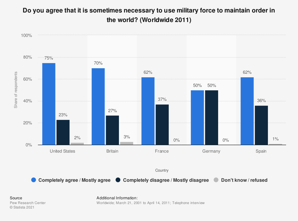 Statistic: Do you agree that it is sometimes necessary to use military force to maintain order in the world? (Worldwide 2011) | Statista