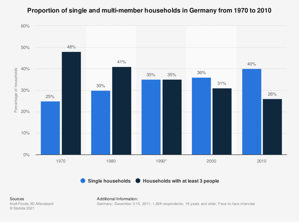 Statistic: Proportion of single and multi-member households in Germany from 1970 to 2010 | Statista