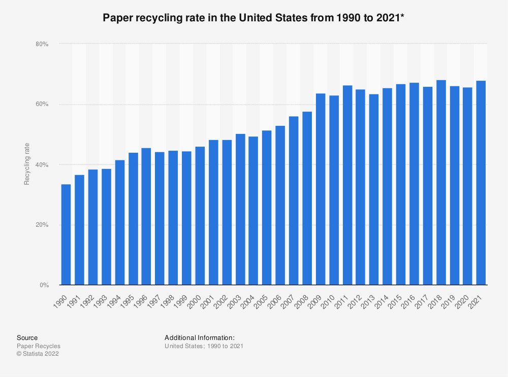Statistic: Paper and paperboard recovery rate in the United States from 1990 to 2018 | Statista