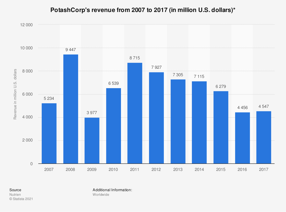Statistic: PotashCorp's revenue from 2007 to 2017 (in million U.S. dollars)* | Statista