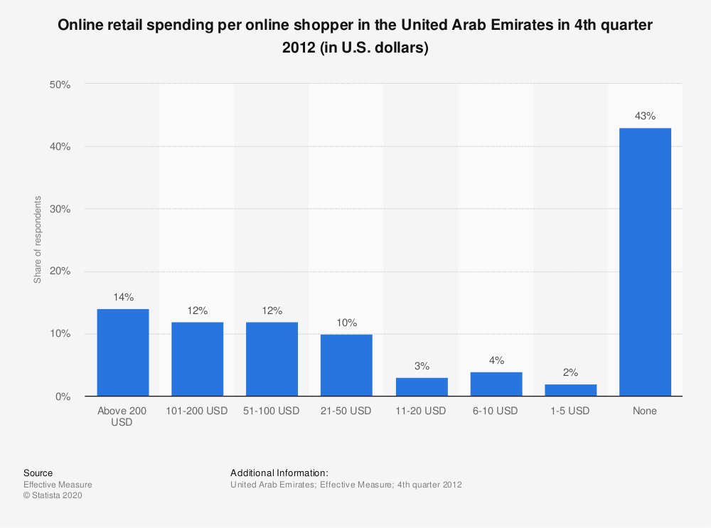 Statistic: Online retail spending per online shopper in the United Arab Emirates in 4th quarter 2012 (in U.S. dollars) | Statista