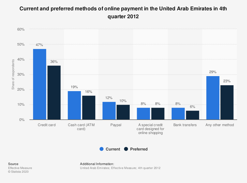 Statistic: Current and preferred methods of online payment in the United Arab Emirates in 4th quarter 2012 | Statista