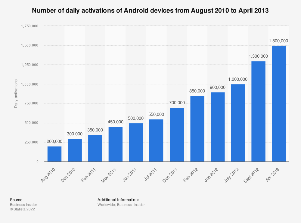 Statistic: Number of daily activations of Android devices from August 2010 to April 2013 | Statista