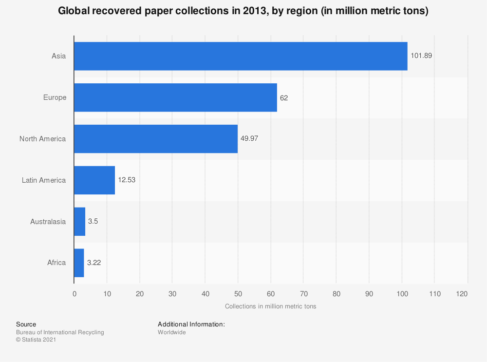 Statistic: Global recovered paper collections in 2013, by region (in million metric tons) | Statista
