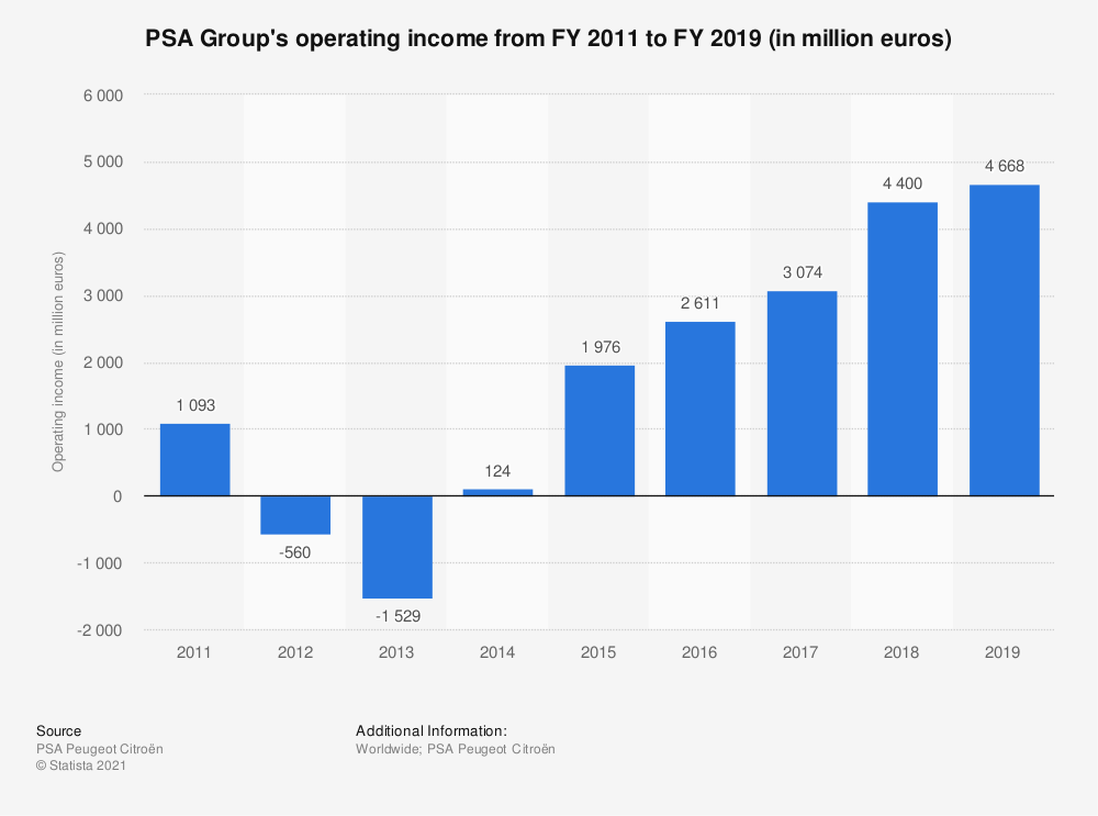 Statistic: PSA Group's operating income from FY 2011 to FY 2019 (in million euros) | Statista