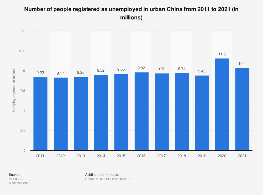 Statistic: Number of unemployed people in urban China from 2009 to 2019 (in millions) | Statista