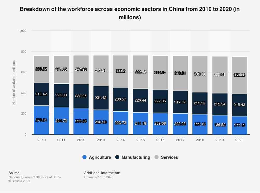 Statistic: China: workforce breakdown across economic sectors from 2007 to 2017 (in millions) | Statista