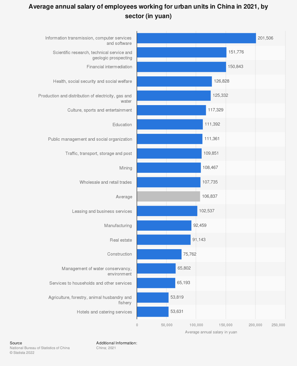 Statistic: Average income of employees in urban China in 2018, by sector (in yuan) | Statista