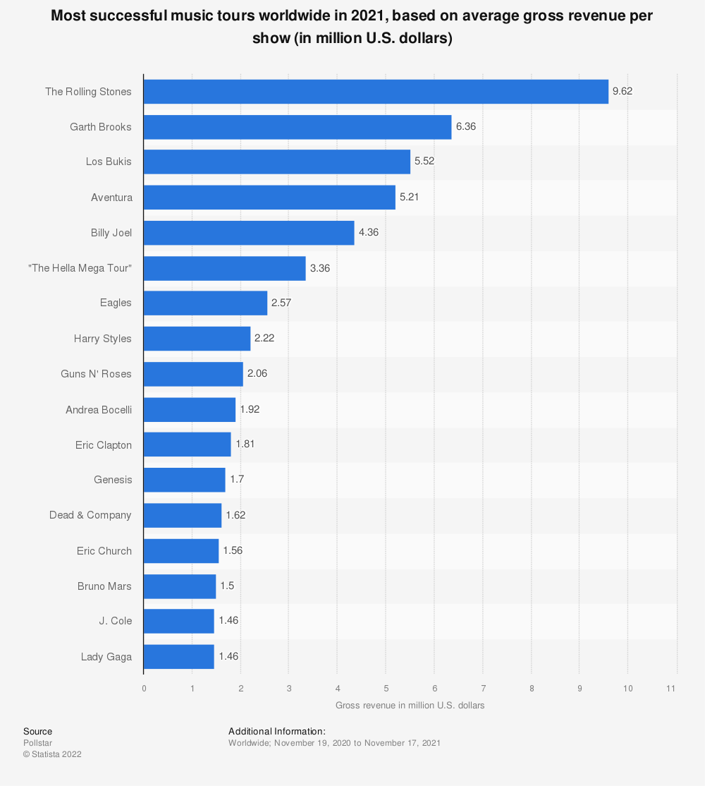Statistic: The most successful music tours worldwide in 1st half 2014, based on gross revenue (in million U.S. dollars) | Statista
