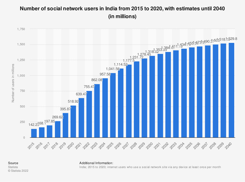Statistic: Number of social network users in India from 2015 to 2023 (in millions) | Statista