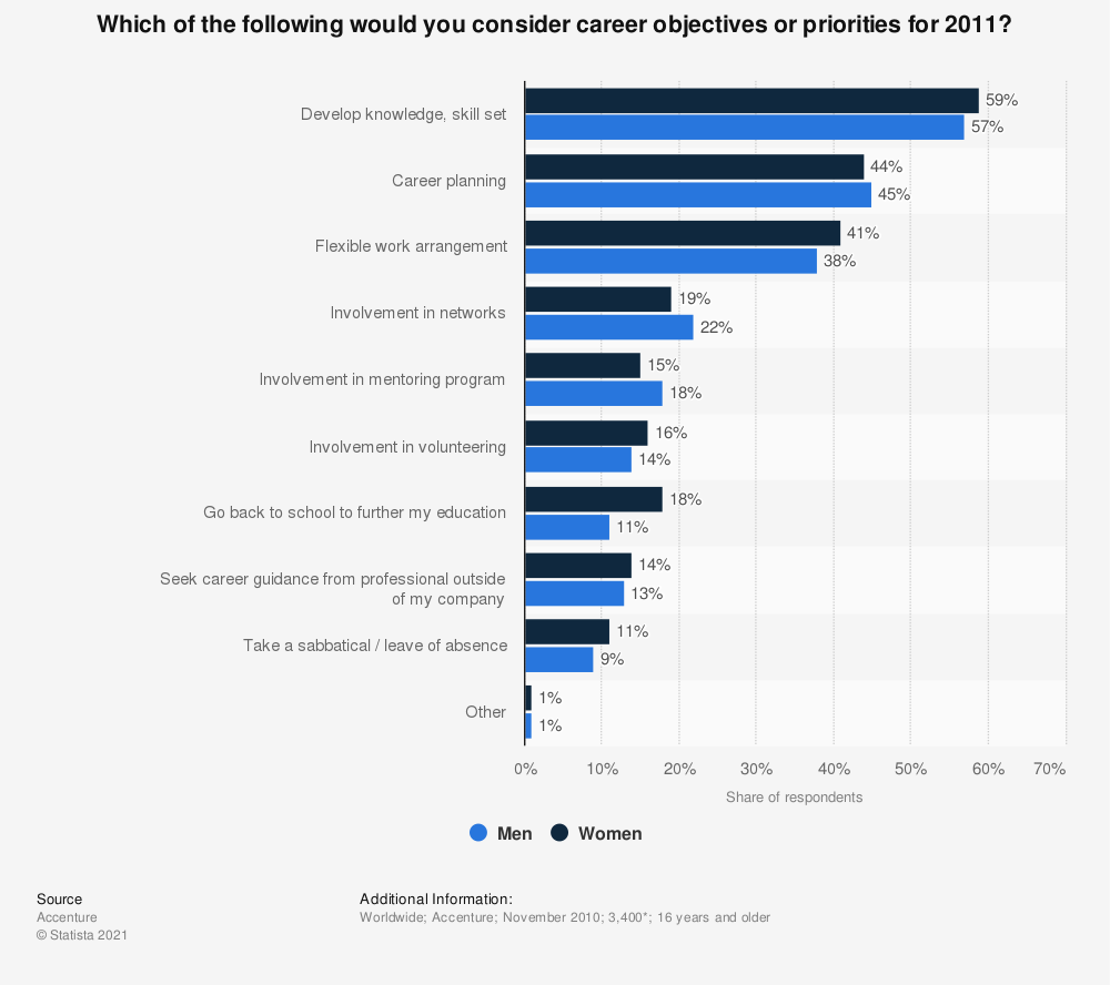 Statistic: Which of the following would you consider career objectives or priorities for 2011? | Statista