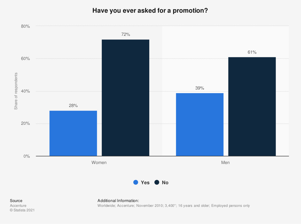 Statistic: Have you ever asked for a promotion? | Statista