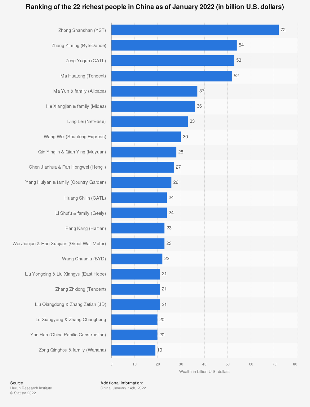 Statistic: Ranking of the 22 richest people in China as of August 2019 (in billion yuan) | Statista