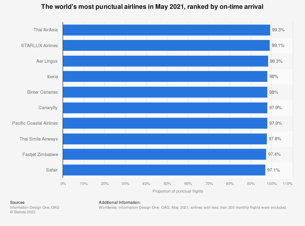 Statistic: The world's most punctual airlines in 2018, ranked by on-time arrival | Statista