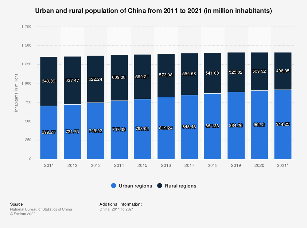 Statistic: Urban and rural population of China from 2008 to 2018 (in million inhabitants) | Statista