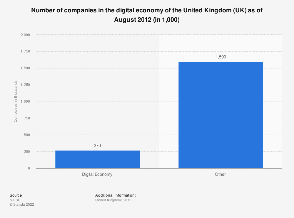Statistic: Number of companies in the digital economy of the United Kingdom (UK) as of August 2012 (in 1,000) | Statista