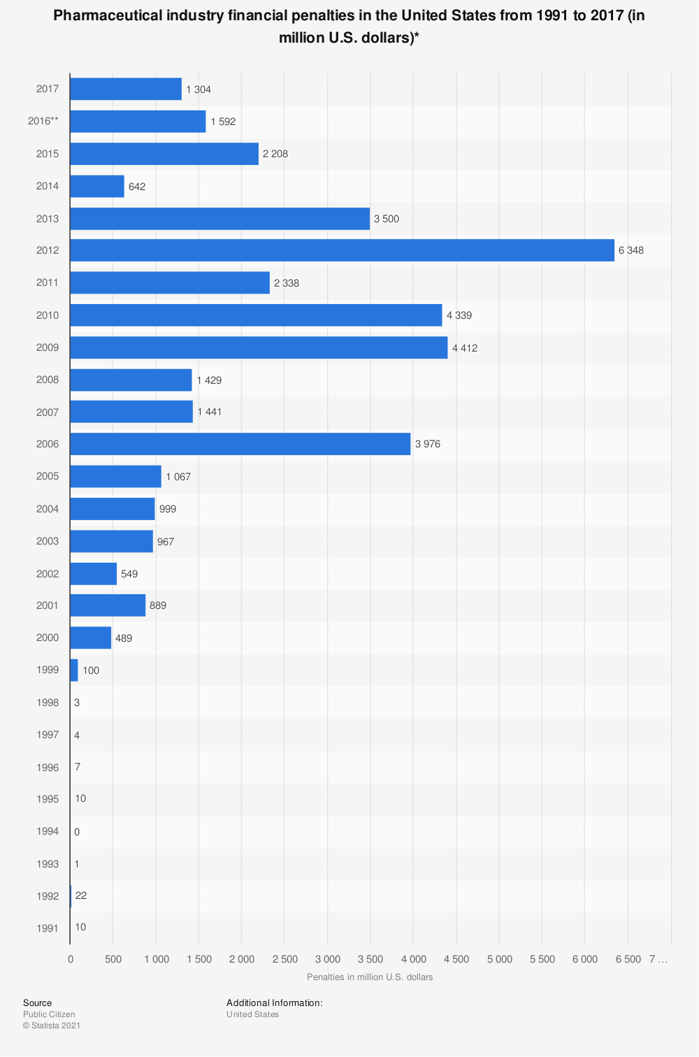 Statistic: Pharmaceutical industry financial penalties in the United States from 1991 to 2017 (in million U.S. dollars)* | Statista