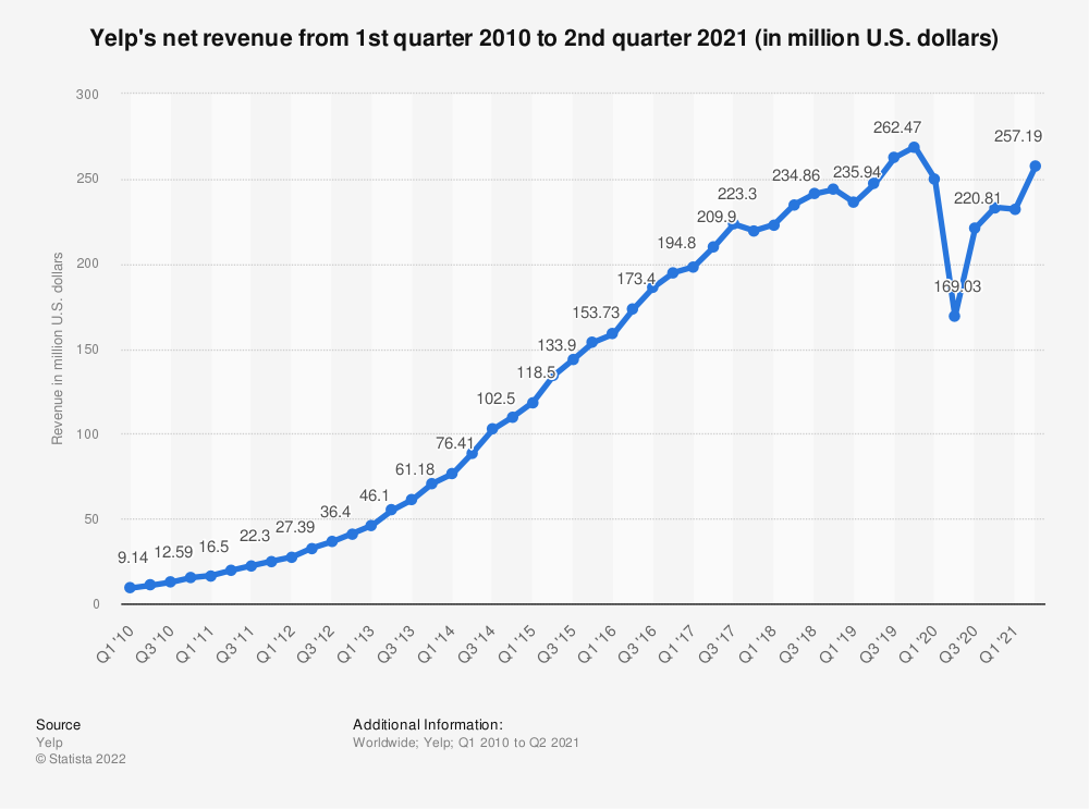 Statistic: Yelp's net revenue from 1st quarter 2010 to 3rd quarter 2018 (in million U.S. dollars) | Statista