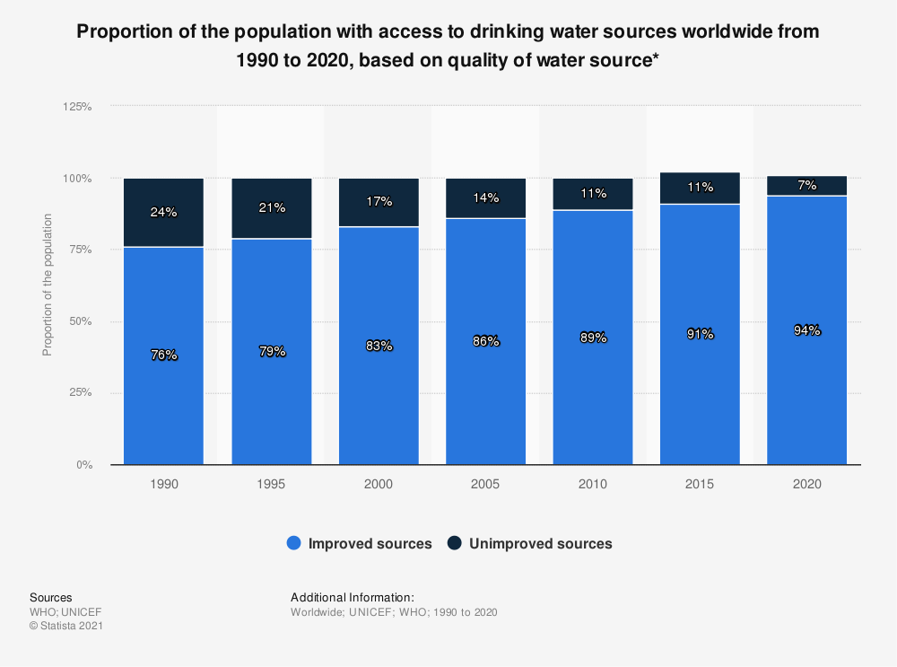 Statistic: Proportion of the population with access to drinking water sources worldwide from 1990 to 2017, based on quality of water source* | Statista