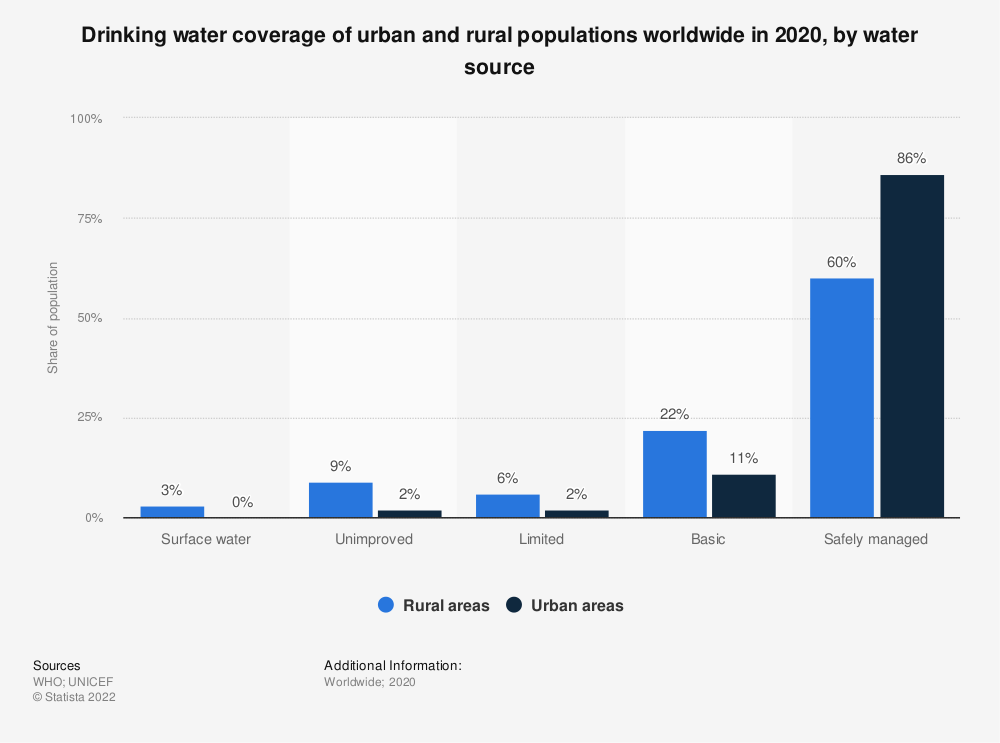 Statistic: Proportion of the populations in urban and rural areas with access to water sources worldwide in 2015, by water source | Statista