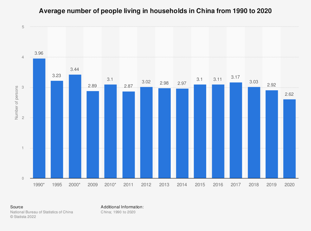 Statistic: Average number of people living in households in China from 1990 to 2019 | Statista