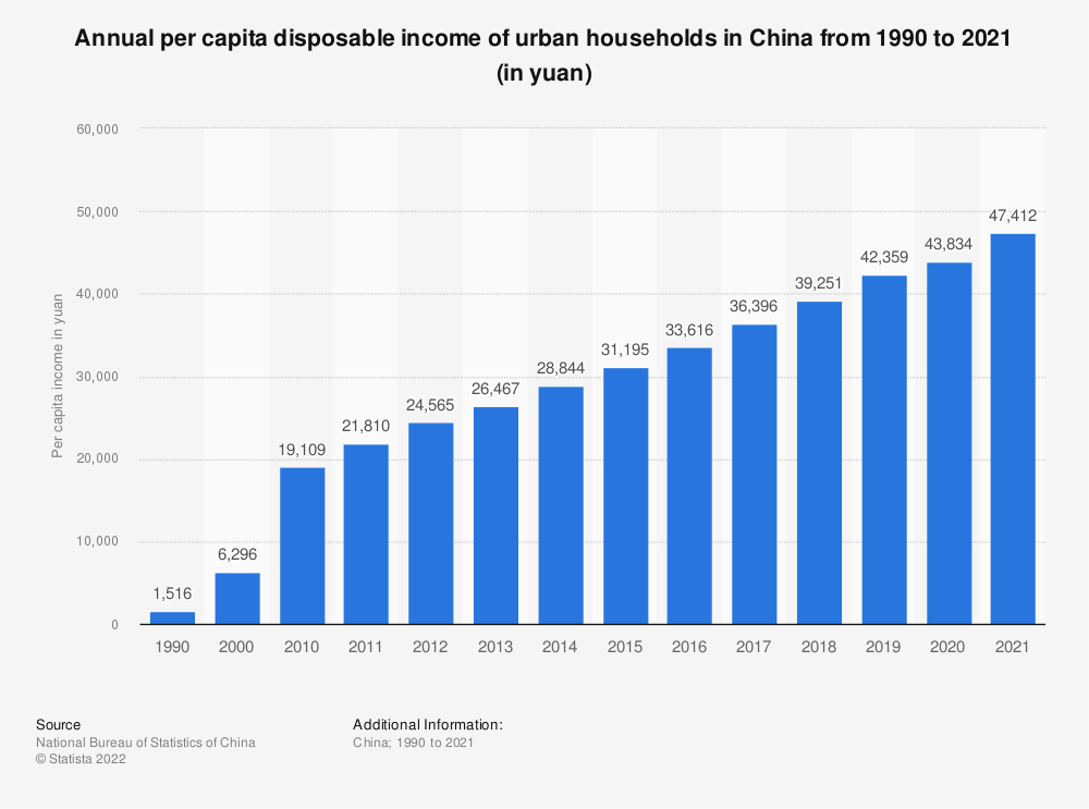 Statistic: Annual per capita disposable income of urban households in China from 1990 to 2020 (in yuan) | Statista
