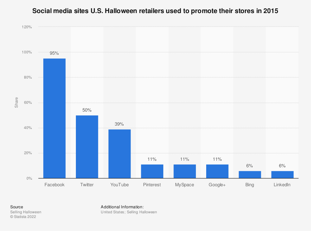 Statistic: Social media sites U.S. Halloween retailers used to promote their stores in 2015 | Statista