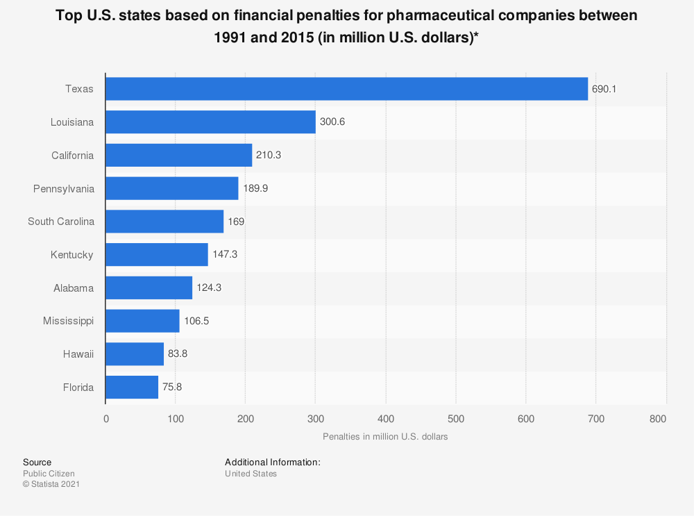 Statistic: Top U.S. states based on financial penalties for pharmaceutical companies between 1991 and 2015 (in million U.S. dollars)* | Statista