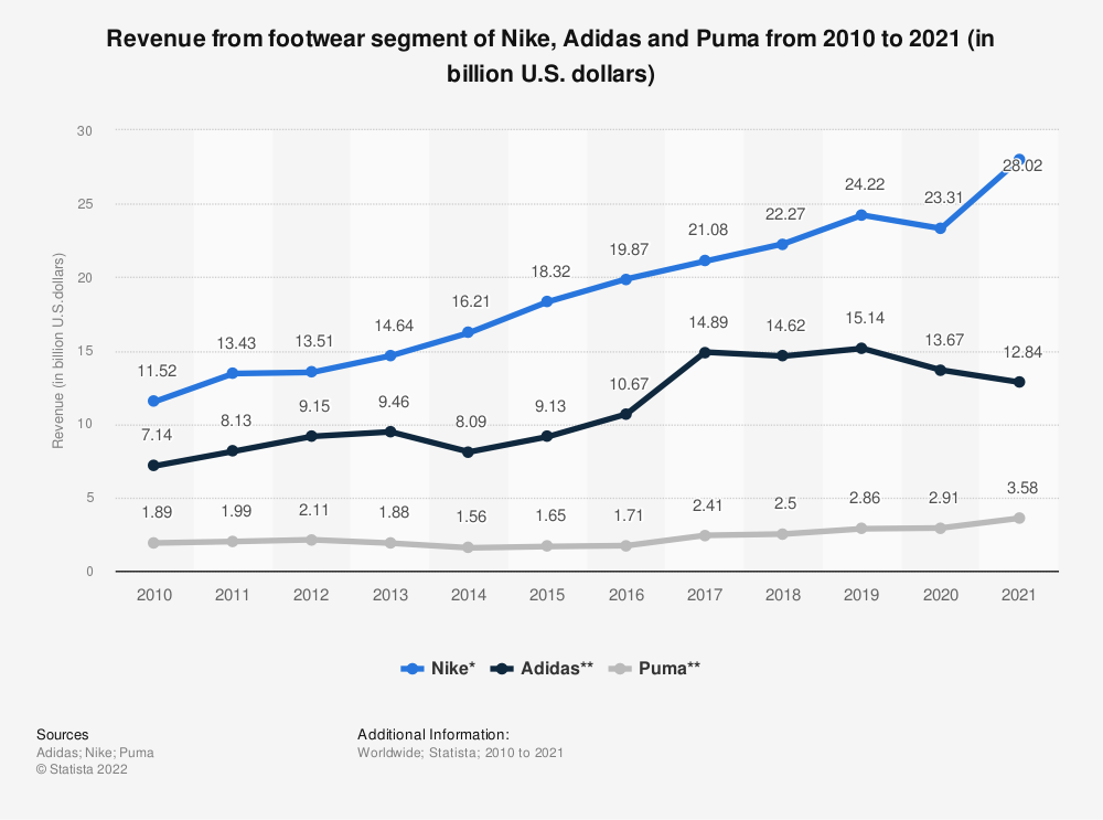 Statistic: Revenue from footwear segment of Nike, Adidas and Puma from 2010 to 2018 (in billion U.S. dollars) | Statista