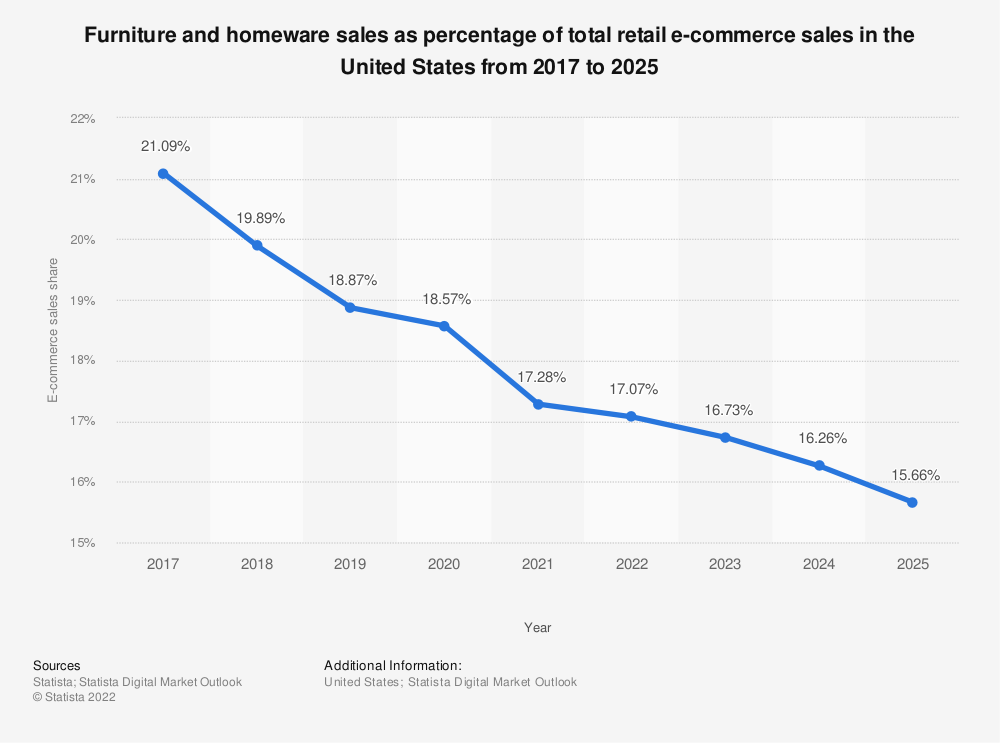 Statistic: Furniture and home furnishings sales as percentage of total retail e-commerce sales in the United States from 2017 to 2023 | Statista