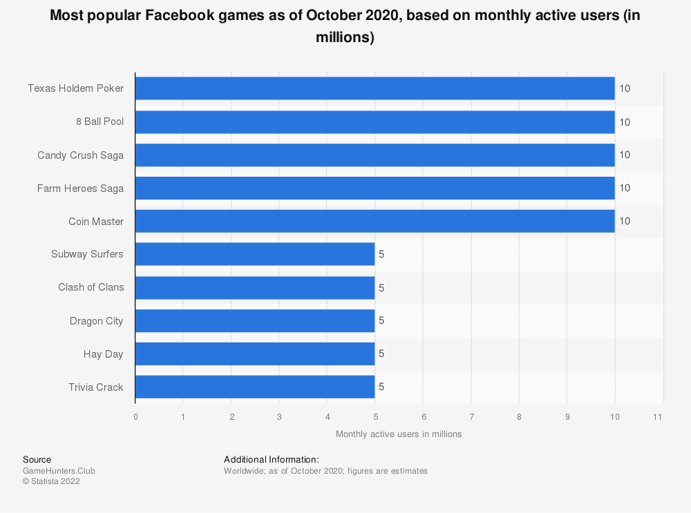 Statistic: Most popular Facebook games as of October 2020, based on monthly active users (in millions) | Statista