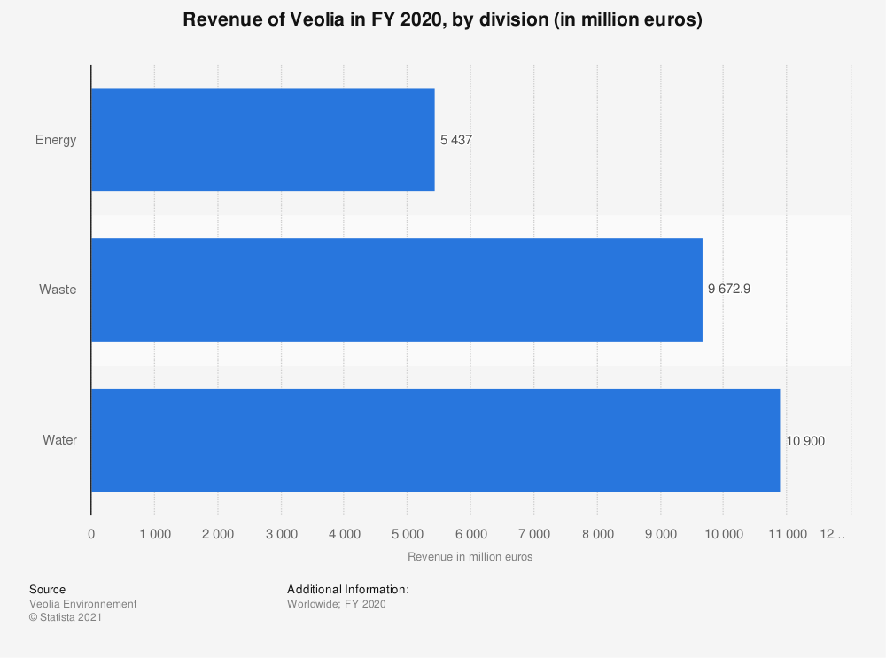 Statistic: Veolia's global revenue in FY 2019, by division (in million euros) | Statista