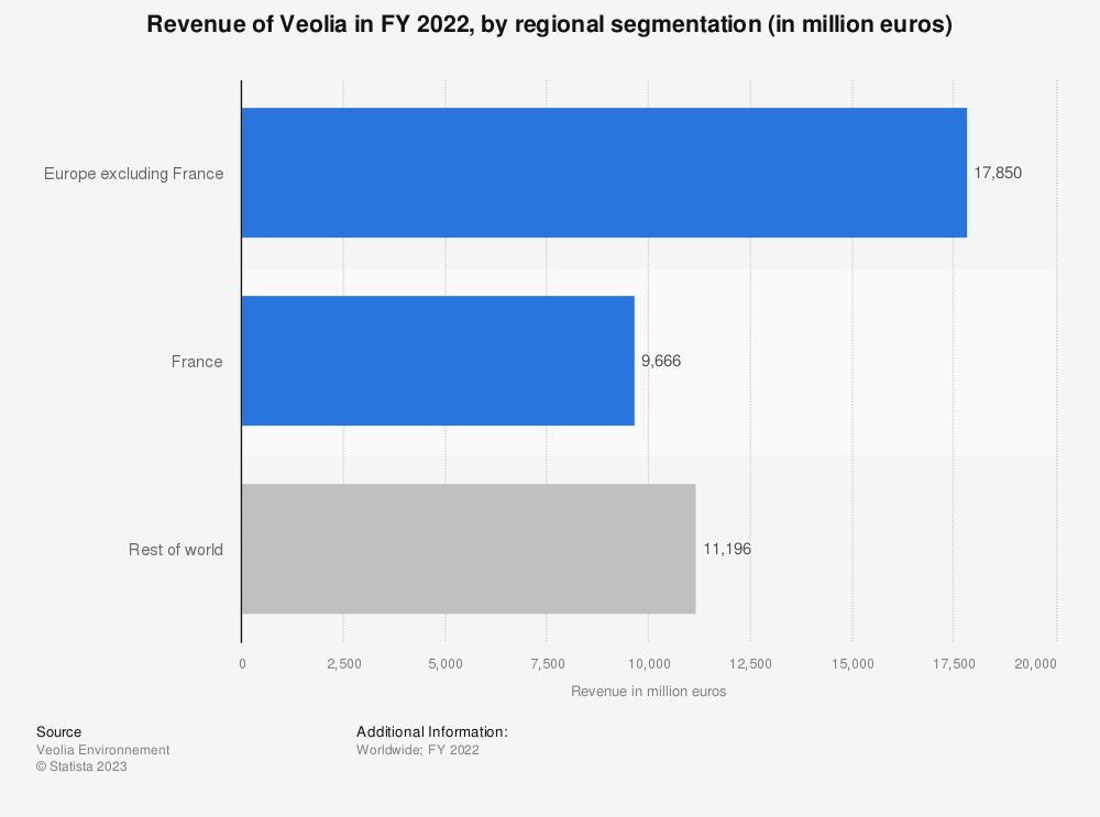 Statistic: Veolia's revenue in FY 2019, by regional segment (in million euros) | Statista