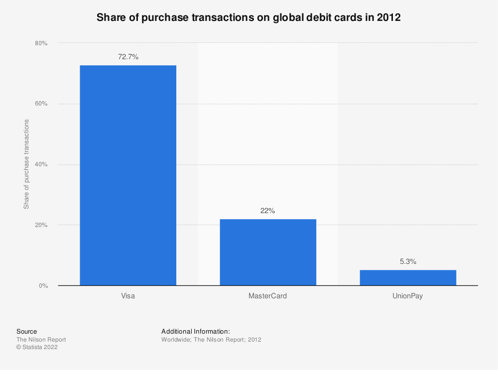 Statistic: Share of purchase transactions on global debit cards in 2012 | Statista