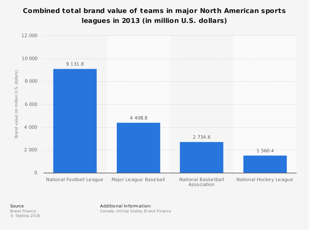 Statistic: Combined total brand value of teams in major North American sports leagues in 2013 (in million U.S. dollars) | Statista