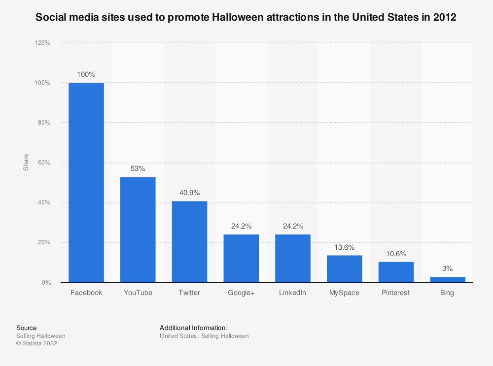 Statistic: Social media sites used to promote Halloween attractions in the United States in 2012 | Statista