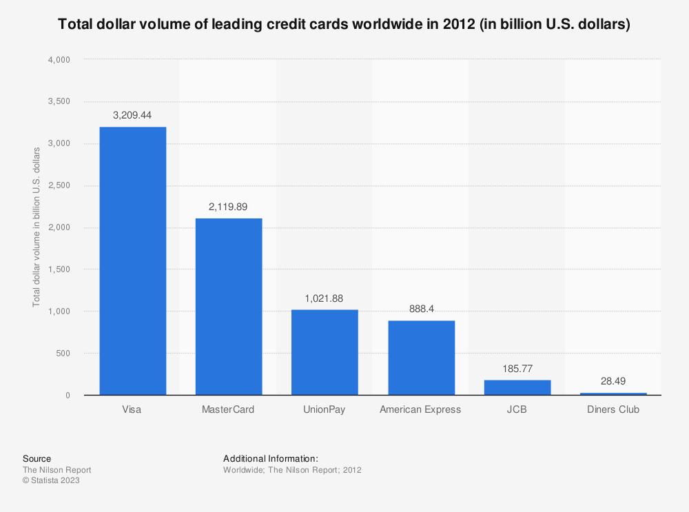 Statistic: Total dollar volume of leading credit cards worldwide in 2012 (in billion U.S. dollars) | Statista