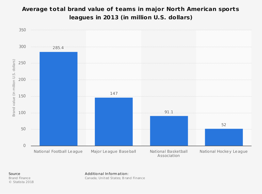 Statistic: Average total brand value of teams in major North American sports leagues in 2013 (in million U.S. dollars) | Statista