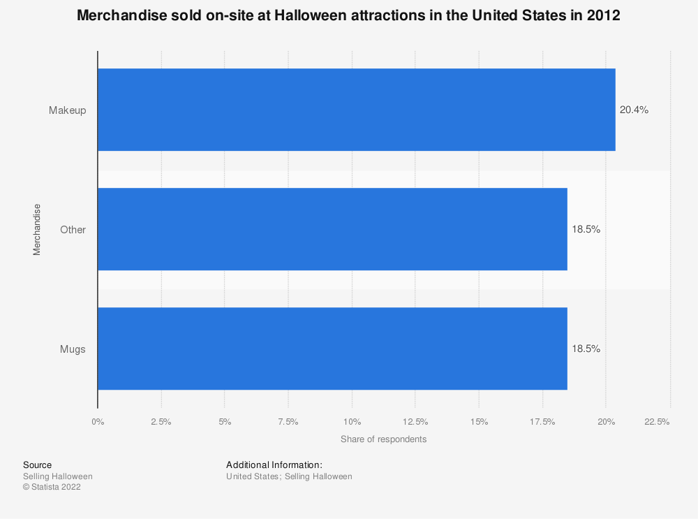 Statistic: Merchandise sold on-site at Halloween attractions in the United States in 2012 | Statista