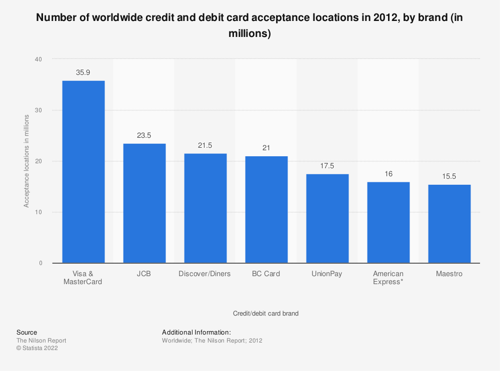 Statistic: Number of worldwide credit and debit card acceptance locations in 2012, by brand (in millions) | Statista