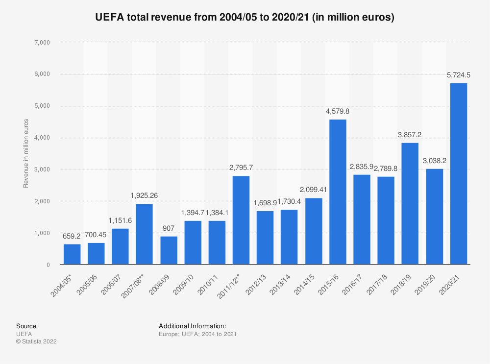 Statistic: UEFA total revenue from 2004/05 to 2017/18 (in million euros) | Statista