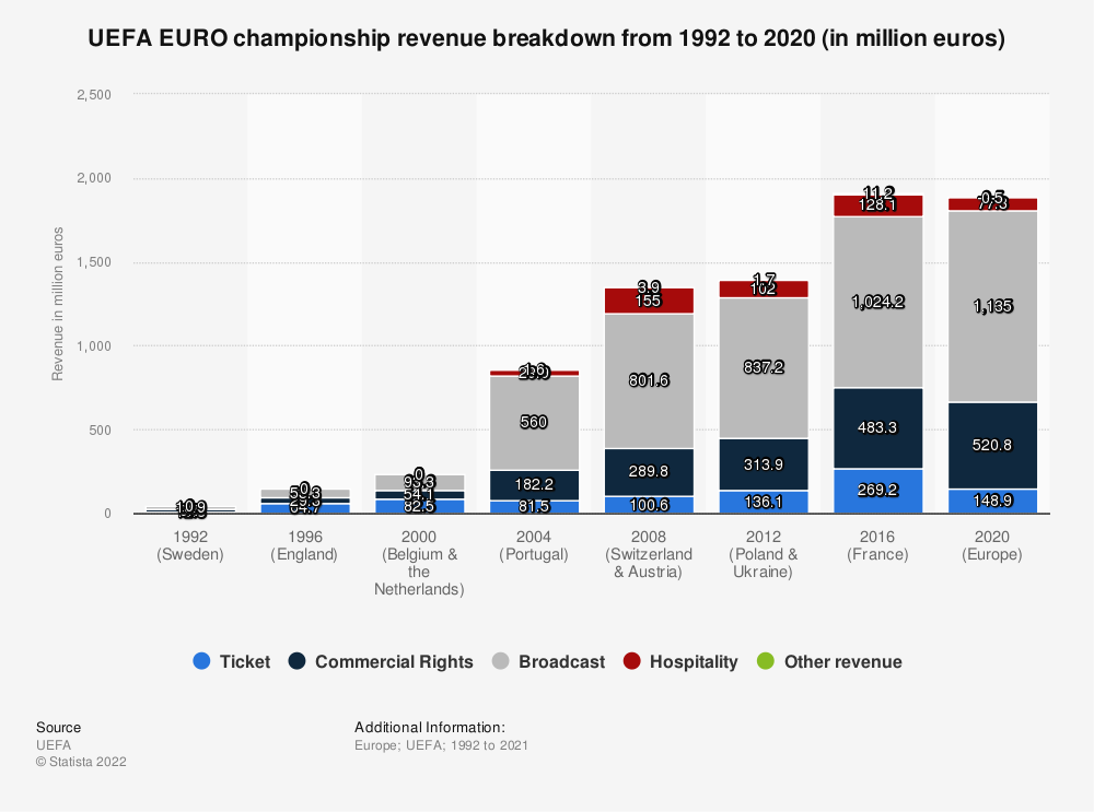 Statistic: UEFA EURO championship revenue breakdown from 1992 to 2016 (in million euros) | Statista