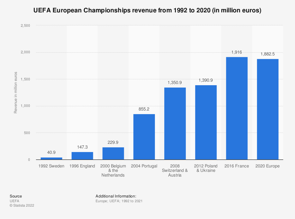 Statistic: UEFA European Championships revenue from 1992 to 2016 (in million euros) | Statista