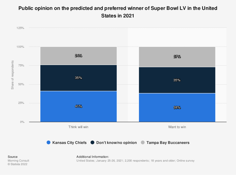Statistic: Regardless of your favorite team, who do you think will win the Super Bowl this year? | Statista