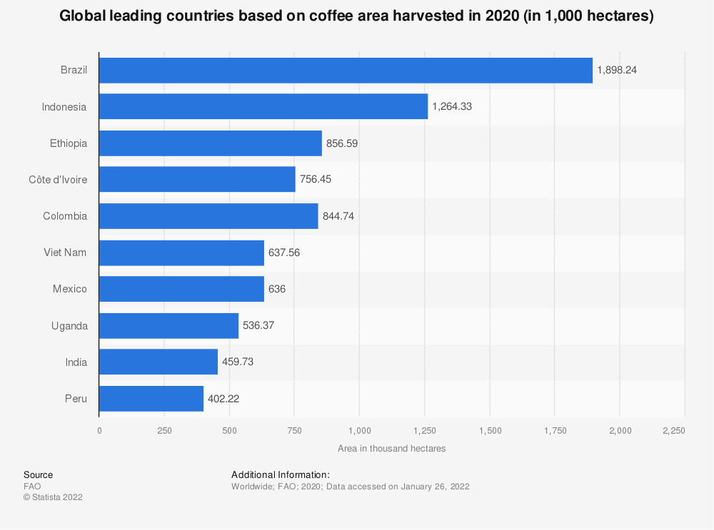 Statistic: Global leading countries based on coffee area harvested in 2016 (in 1,000 hectares) | Statista