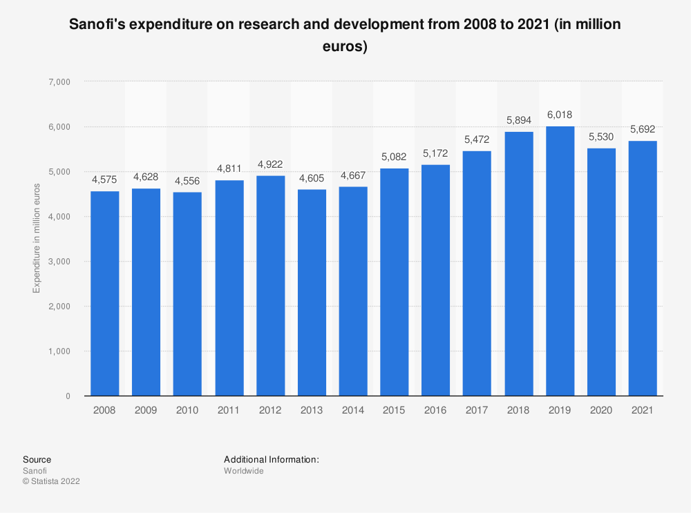 Statistic: Sanofi's expenditure on research and development from 2008 to 2019 (in million euros) | Statista
