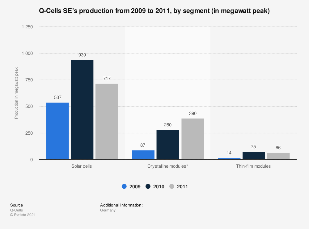 Statistic: Q-Cells SE's production from 2009 to 2011, by segment (in megawatt peak) | Statista