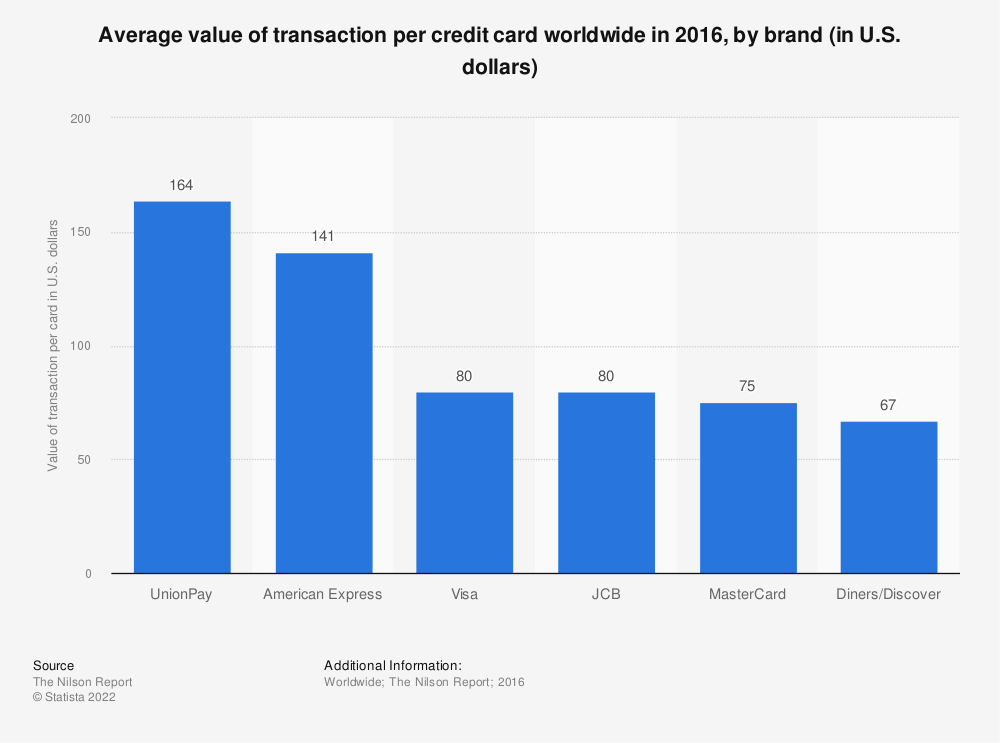 Statistic: Average value of transaction per credit card worldwide in 2016, by brand (in U.S. dollars) | Statista